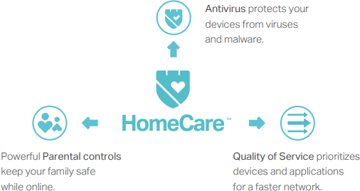 Homecare™ for Comprehensive Home Threat Protection