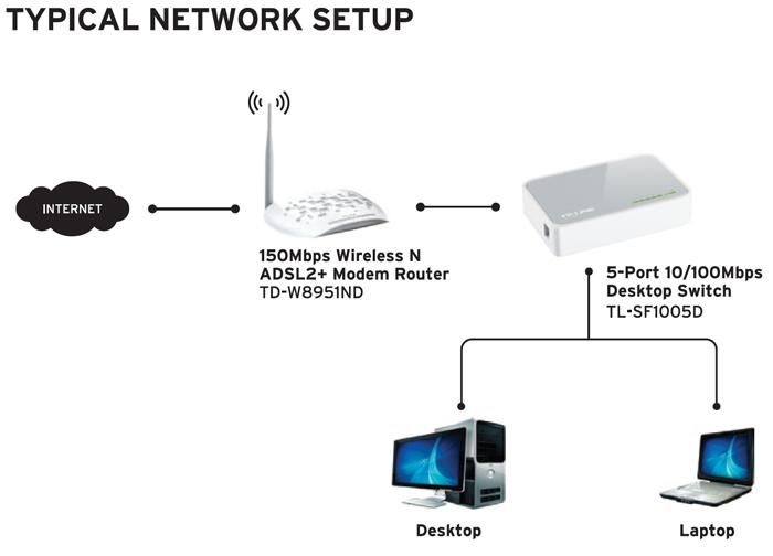 Tp Link Tl Sf1005d Linkdataguard Com
