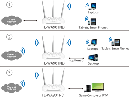 Multiple Operating Modes - Easy to Build WLAN